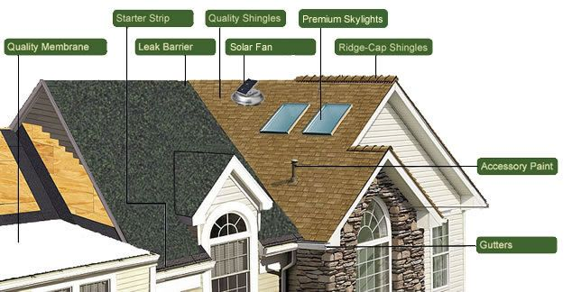 Design Your Roof System With The Roofing Desider Nh