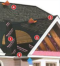 attic ventilation, roof ventilation, save energy with proper home ventilation
