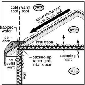 fix ventilation issues with propper ventilation and insulation, propper ventilatioin in nh